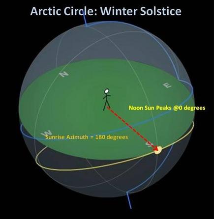 Arctic Circle wSolstice