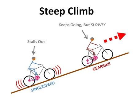 SS Climb