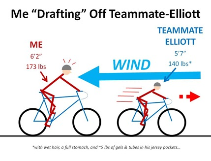 Elliott Drafting