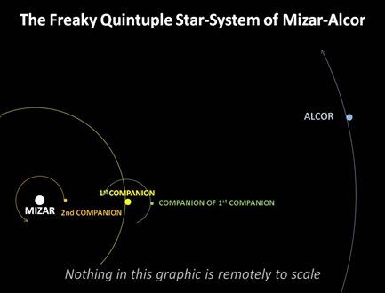 Mizar Alcor System