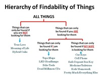 Findability Hierarchy[5]