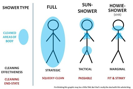 shower types