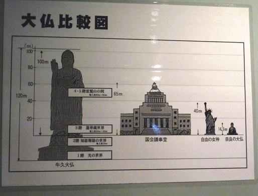 28. ushiku daibutsu comparação com outras estátuas