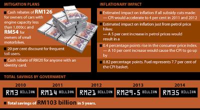 Idris Jala Savings