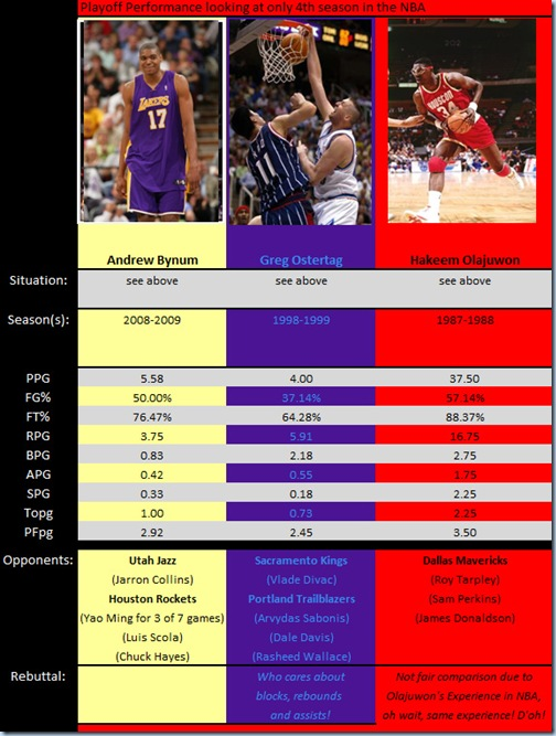 Bynum closer to Ostertag than Olajuwon