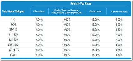 amazon.com rates