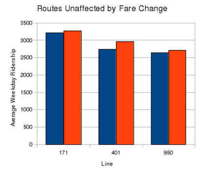 fairfax connector ridership study unaffected routes
