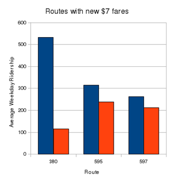 fairfax connector ridership study