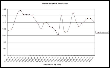 Presion (Abril 2010)