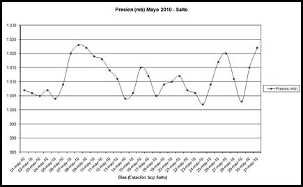 Presion (Mayo 2010)