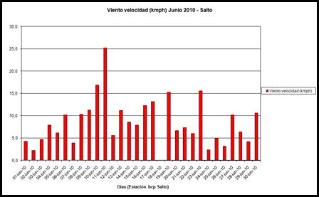 Viento velocidad (Junio 2010)