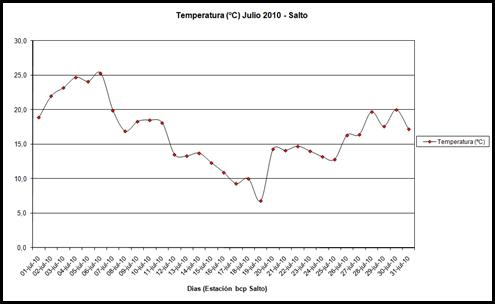 Temperaturas (Julio 2010)