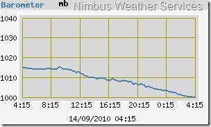 Nimbus Weather Services