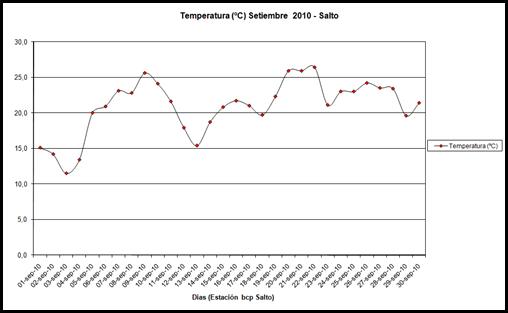 Temperatura (Setiembre 2010)