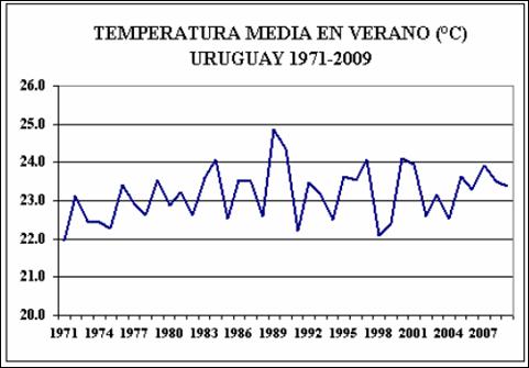 Temperatura Verano DNM