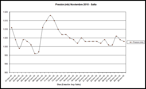 Presion (Noviembre 2010)
