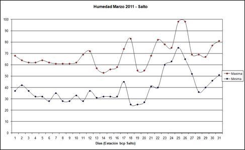 Humedad Maxima y Minima (Marzo 2011)