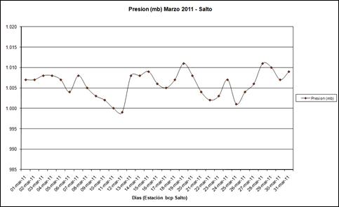 Presion (Marzo 2011)