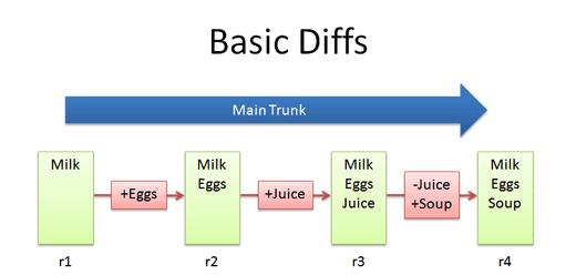 basic_diffs.png