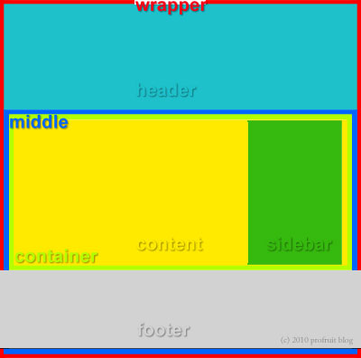 Схема на шаблона