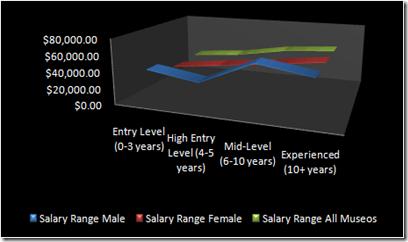 MU-salary-experience-gender-2