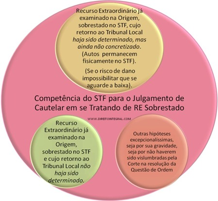 Competência do STF Para Julgar Medida Cautelar Objetivando a Concessão de Efeito Suspensivo a Recurso Extraordinário Sobrestado