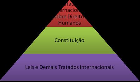 Hierarquia Supraconstitucional dos Tratados Internacionais de Direitos Humanos.