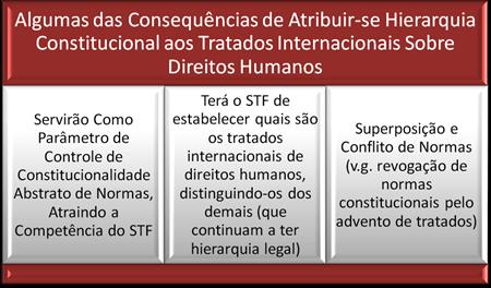 Consequências Práticas do Posicionamento sobre a Hierarquia dos Tratados Internacionais de Direitos Humanos.