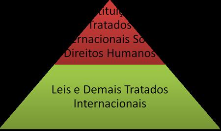 Hierarquia Constitucional dos Tratados Internacionais de Direitos Humanos.