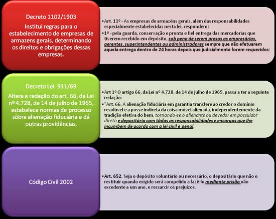 Prisão Civil por Dívida. Legislação Infraconstitucional.