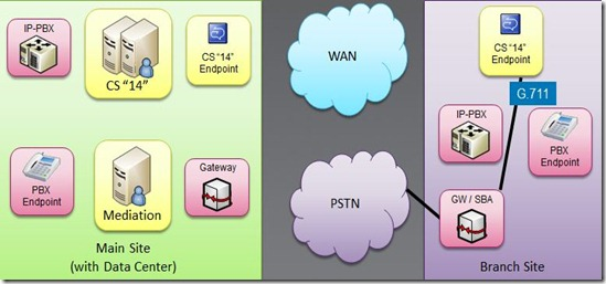 PSTN Branch Gateway