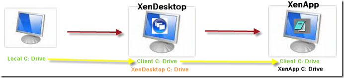 XenApp over XenDesktop; Are you getting the correct drive mappings?