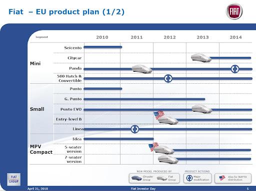 Fiat's 2010-14 Product Plans