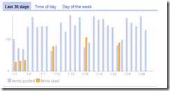 google_reader_week4