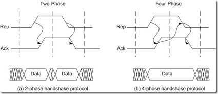Two and Four- phase handshake protocols