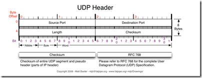 UDP-Header