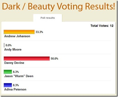 weekly_poll_results_darkbeauty