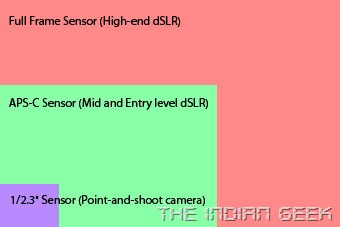 Sensor size scaled comparison of digital cameras