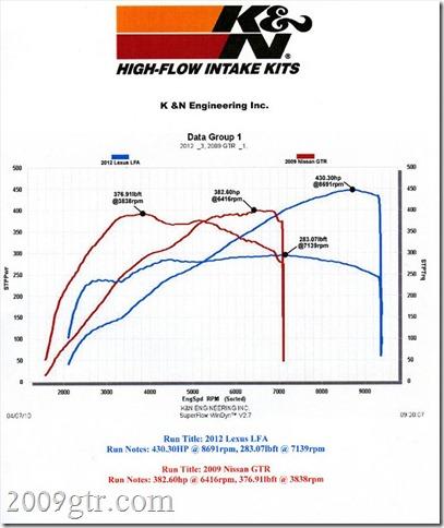 2012-lexus-LFA-and-2010-nissan-GT-R-dyno-chart