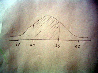 Sketch of a normal curve