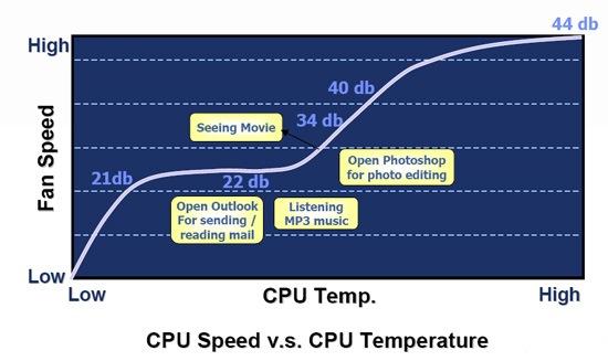 Grafica ventilador