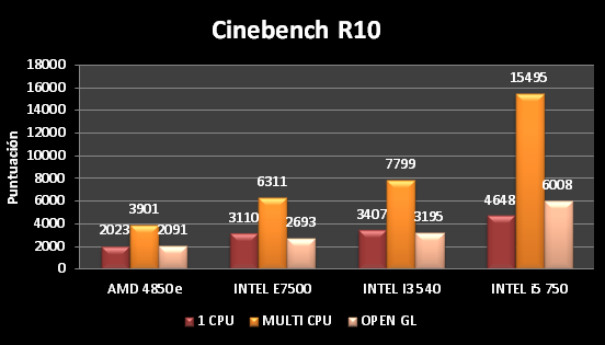 Cinebench_R10