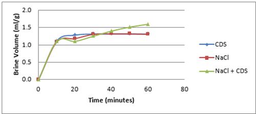 Figure 4 - Brine Volume Generated per Gram Deicer