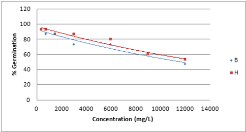 Figure 10 - Effects of Sodium & Magnesium Chlorides on Seed Germination Rate