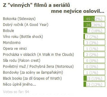 anketa_vinne_filmy