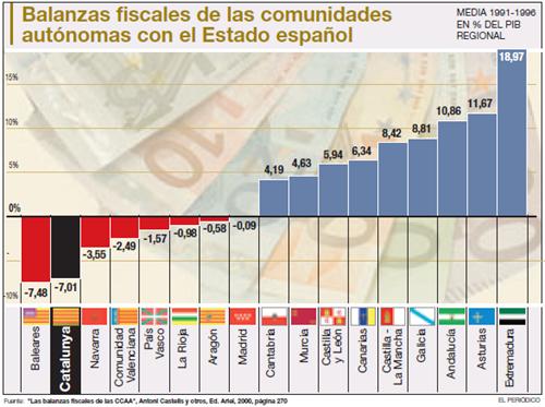 Balanzas fiscales