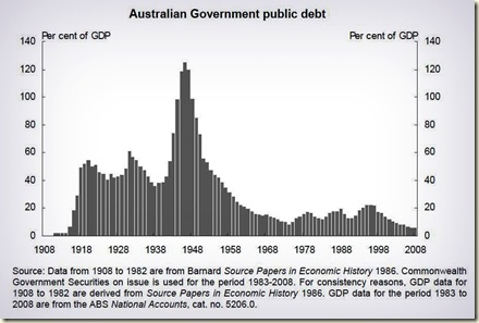 government debt graph