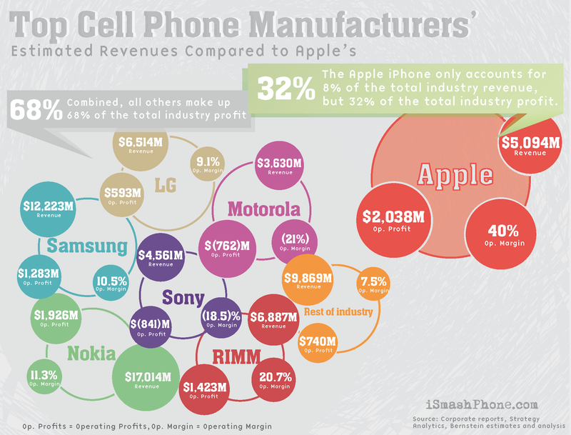 cell phone industry revenue-800wi.png