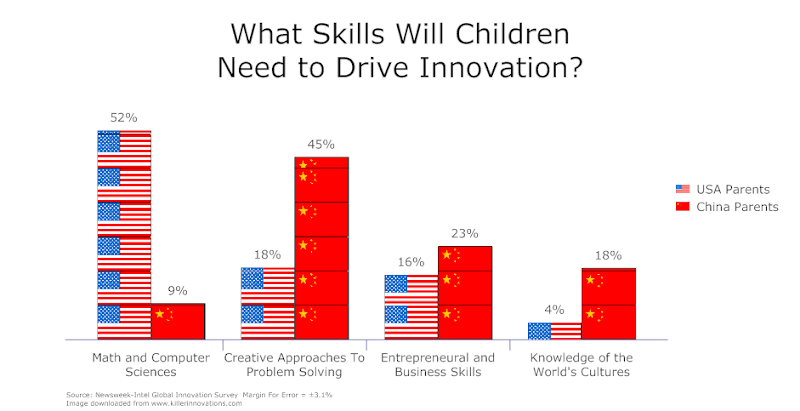 children_skills_for_innovation.png