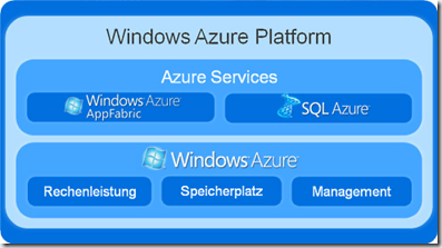 windowsazureplatform